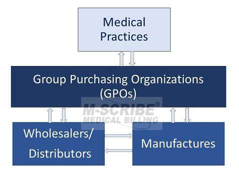 Should a Medical Practice Join Group Purchasing Organization (GPO)?